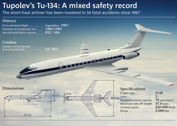 Tupolev 134 safety record